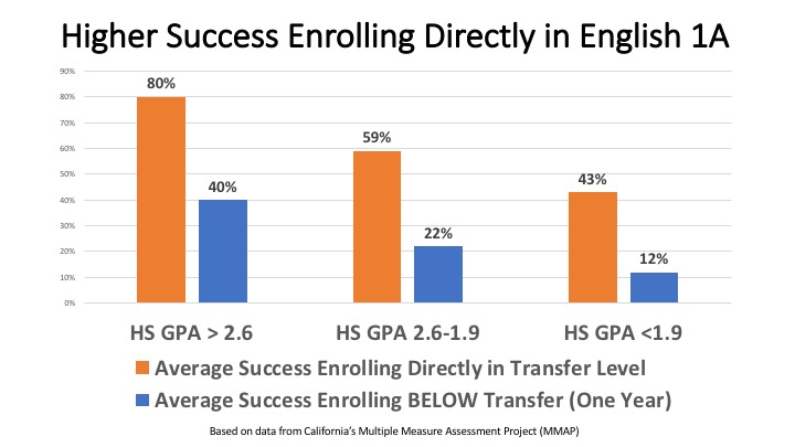 Chart with data on English success rates