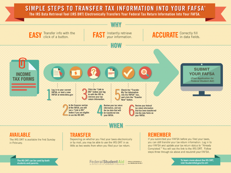 This image outlines the steps to using the IRS Data Retrieva